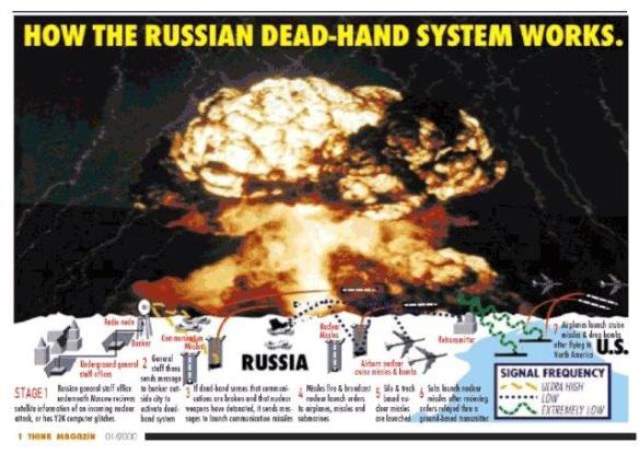 How the Russian Perimeter, or Dead Hand, System works