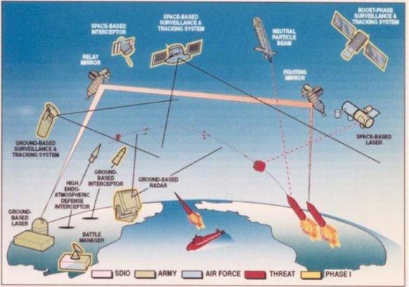 Strategic Defense Initiative (SDI), also known as Star Wars