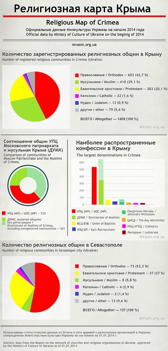religious infographic